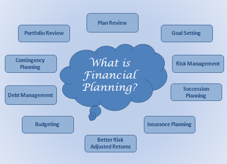 What is Financial Planning? – Financial Fundaz