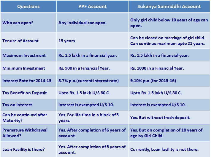joint ppf account