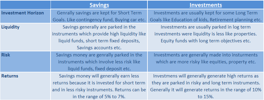 Best option for short term investment in india